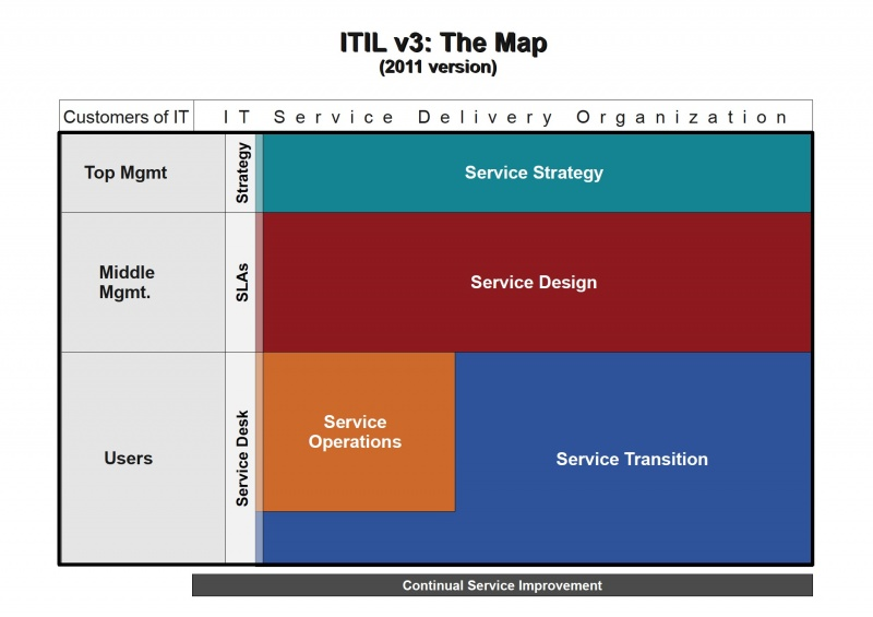 ITIL stages.jpg